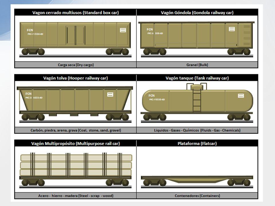 Tipos de Trenes: UNITARIOS: Un solo producto, un mismo origen a un mismo destino, usando el mismo equipo. LOCALES: Servicio ordinario de carga en esta