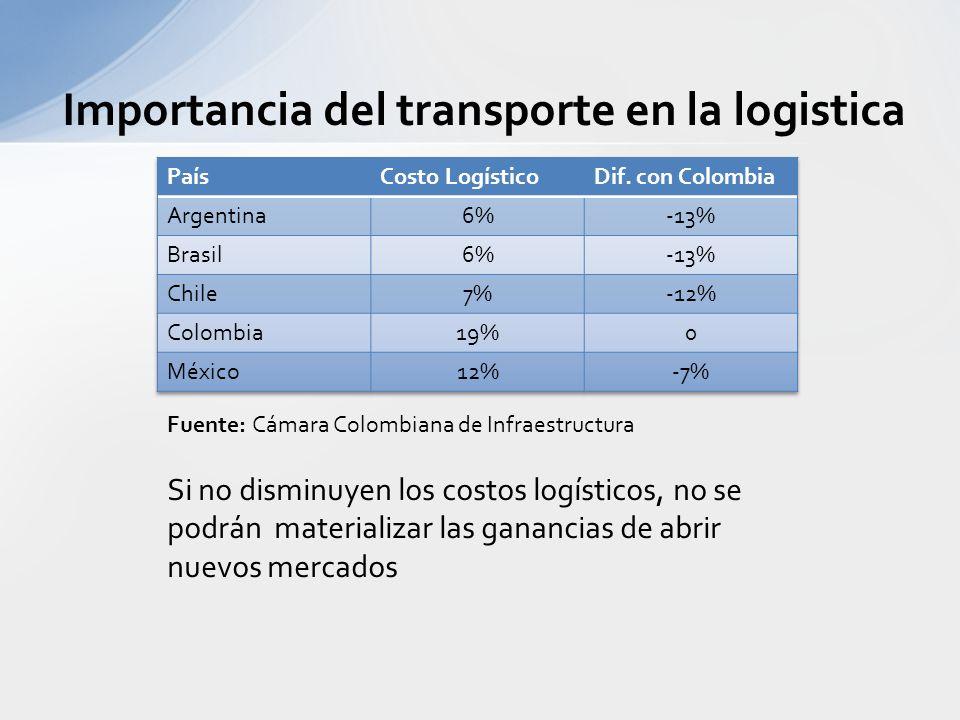 Criterio de selección del transporte. En f (x) del Costo. (Volumen-cubicaje) –Peso/volumen (aéreo) En f (x) del desempeño del servicio: –Confiabilidad