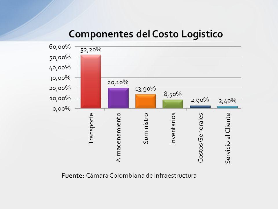 Fuente: Cámara Colombiana de Infraestructura Si no disminuyen los costos logísticos, no se podrán materializar las ganancias de abrir nuevos mercados