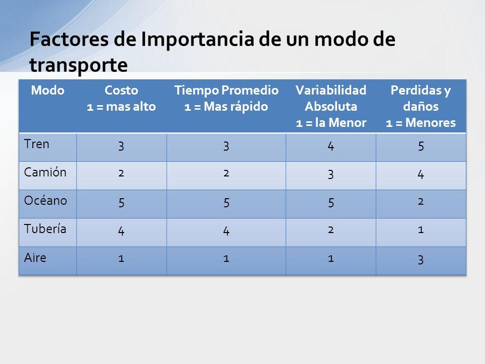 Generador de Carga: Utiliza el sistema de transporte para minimizar el costo total de logística (Transporte + Inventarios +Instalaciones + Información