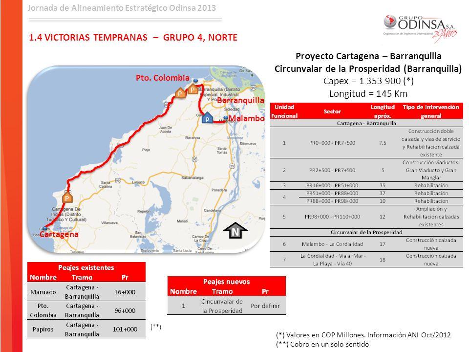Jornada de Alineamiento Estratégico Odinsa 2013 1.4 VICTORIAS TEMPRANAS – GRUPO 4, NORTE Proyecto Cartagena – Barranquilla Circunvalar de la Prosperid
