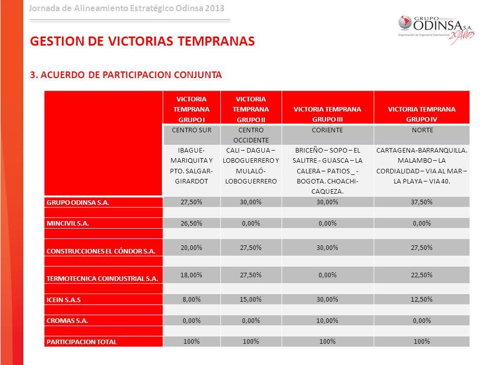 Jornada de Alineamiento Estratégico Odinsa 2013 VICTORIA TEMPRANA GRUPO I VICTORIA TEMPRANA GRUPO II VICTORIA TEMPRANA GRUPO III VICTORIA TEMPRANA GRU