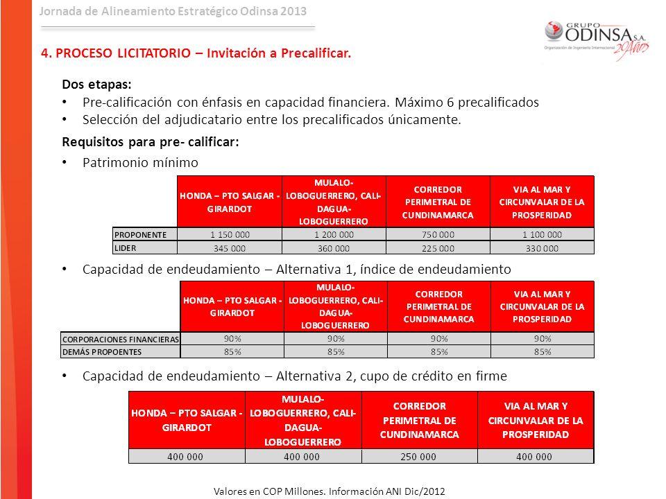 Jornada de Alineamiento Estratégico Odinsa 2013 4. PROCESO LICITATORIO – Invitación a Precalificar. Dos etapas: Pre-calificación con énfasis en capaci