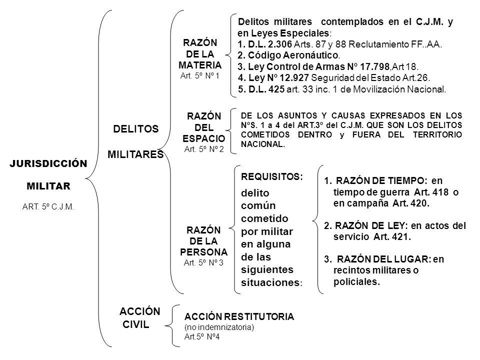 JURISDICCIÓN MILITAR ART.5º C.J.M. DELITOS MILITARES ACCIÓN CIVIL RAZÓN DE LA MATERIA Art.