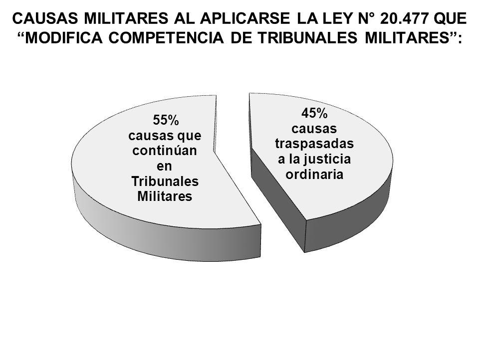 CAUSAS MILITARES AL APLICARSE LA LEY N° 20.477 QUE MODIFICA COMPETENCIA DE TRIBUNALES MILITARES: