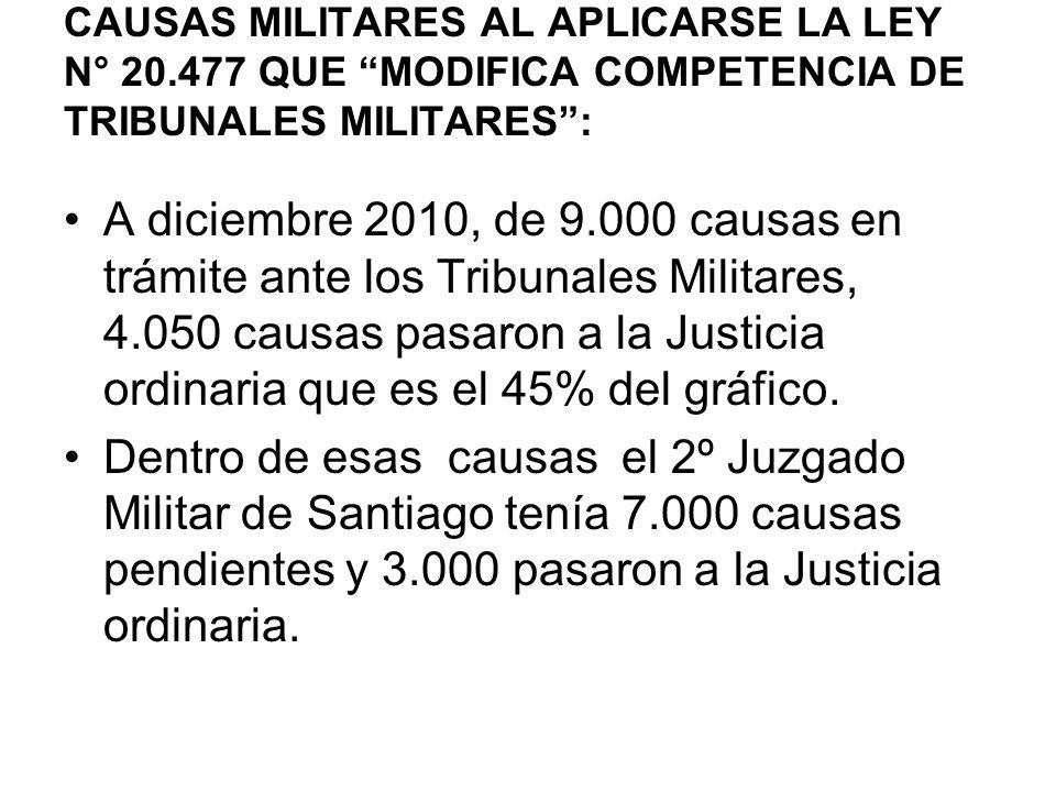 A diciembre 2010, de 9.000 causas en trámite ante los Tribunales Militares, 4.050 causas pasaron a la Justicia ordinaria que es el 45% del gráfico.