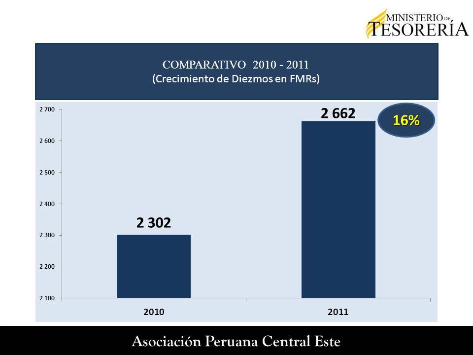 16% COMPARATIVO 2010 - 2011 (Crecimiento de Diezmos en FMRs)