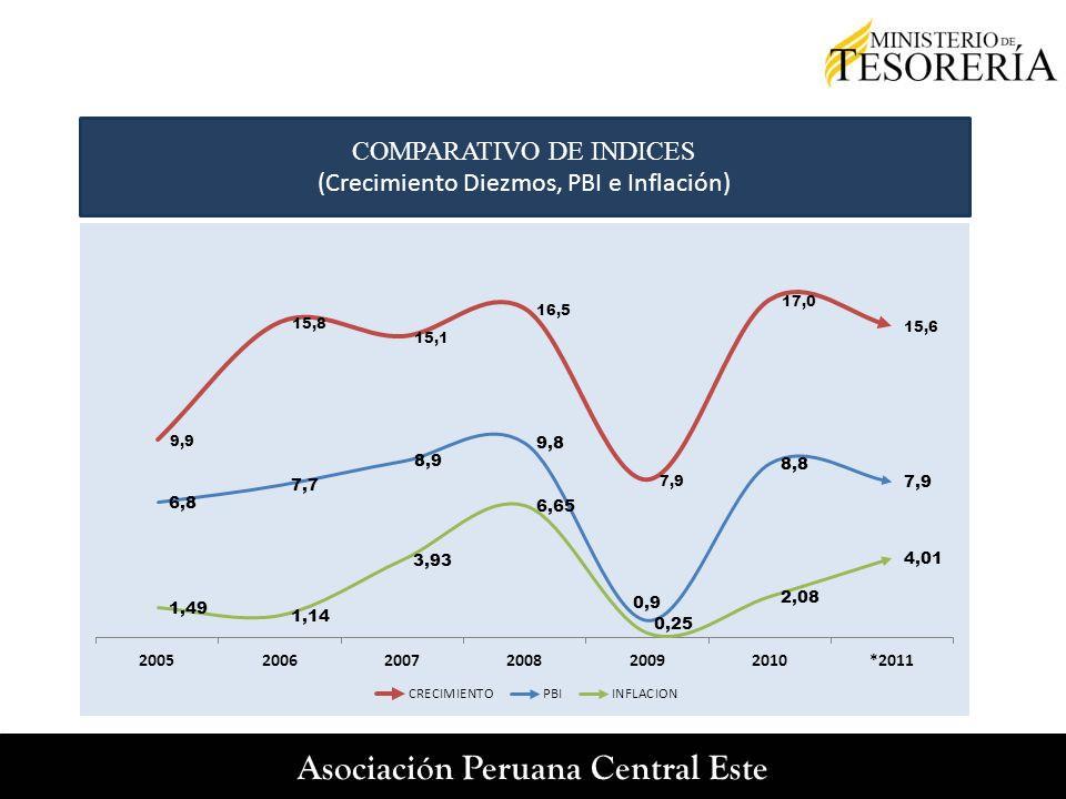 COMPARATIVO DE INDICES (Crecimiento Diezmos, PBI e Inflación)