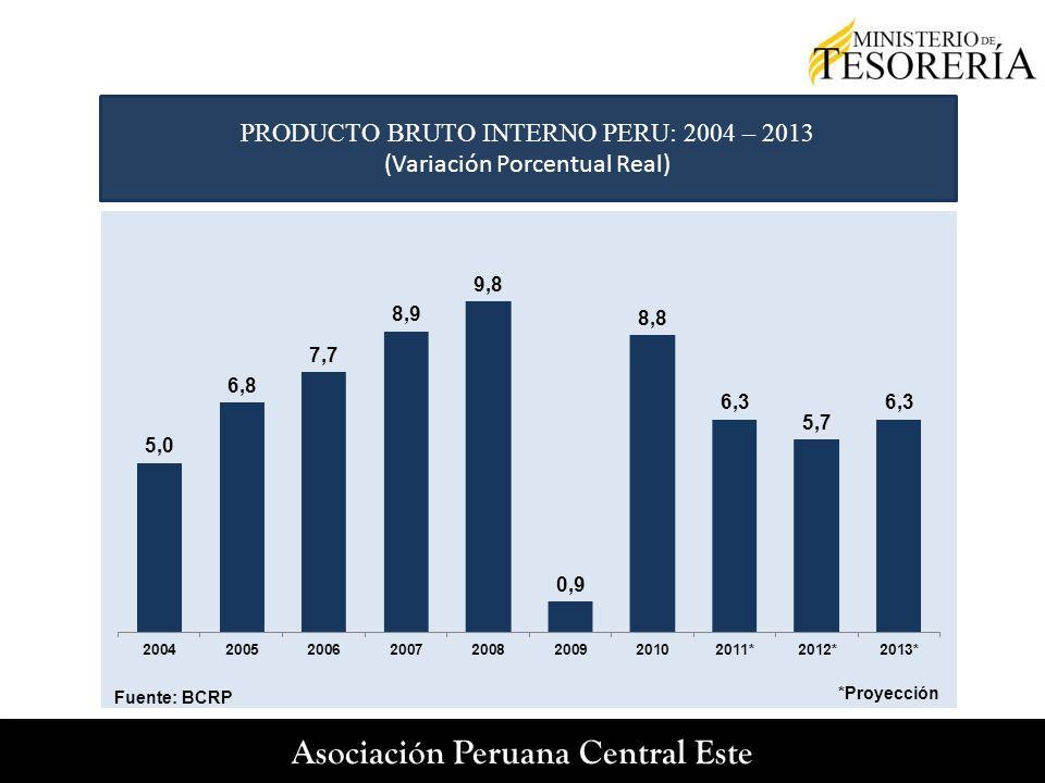 PRODUCTO BRUTO INTERNO PERU: 2004 – 2013 (Variación Porcentual Real) *Proyección Fuente: BCRP
