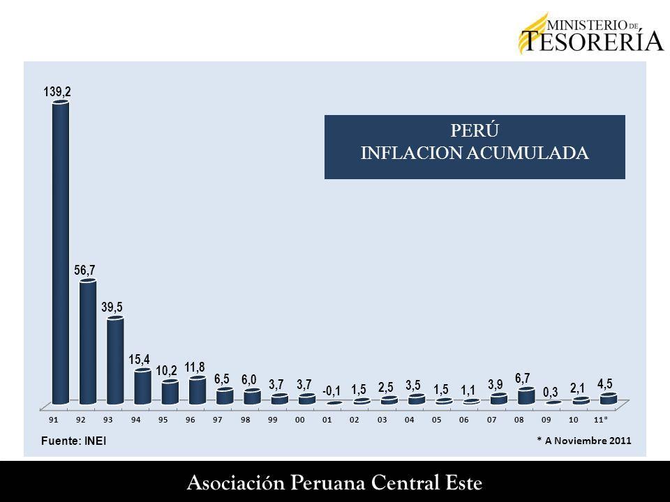 PBI: APORTE POR DEPARTAMENTOS 47.3% 5.2% 4.4% 3.7% 3.4% Fuente: INEI 1.2%