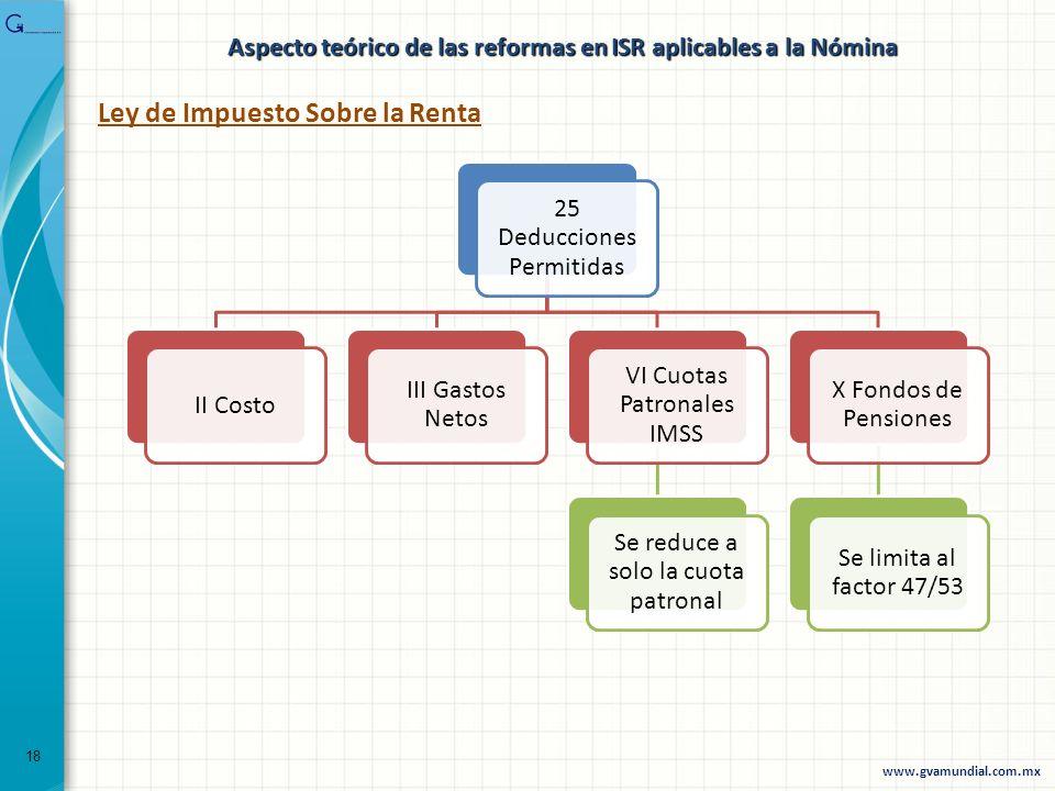 Ley de Impuesto Sobre la Renta 25 Deducciones Permitidas II Costo III Gastos Netos VI Cuotas Patronales IMSS Se reduce a solo la cuota patronal X Fond