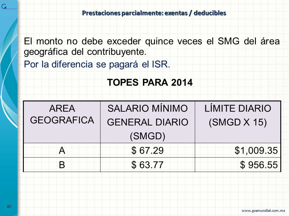 El monto no debe exceder quince veces el SMG del área geográfica del contribuyente. Por la diferencia se pagará el ISR. TOPES PARA 2014 AREA GEOGRAFIC