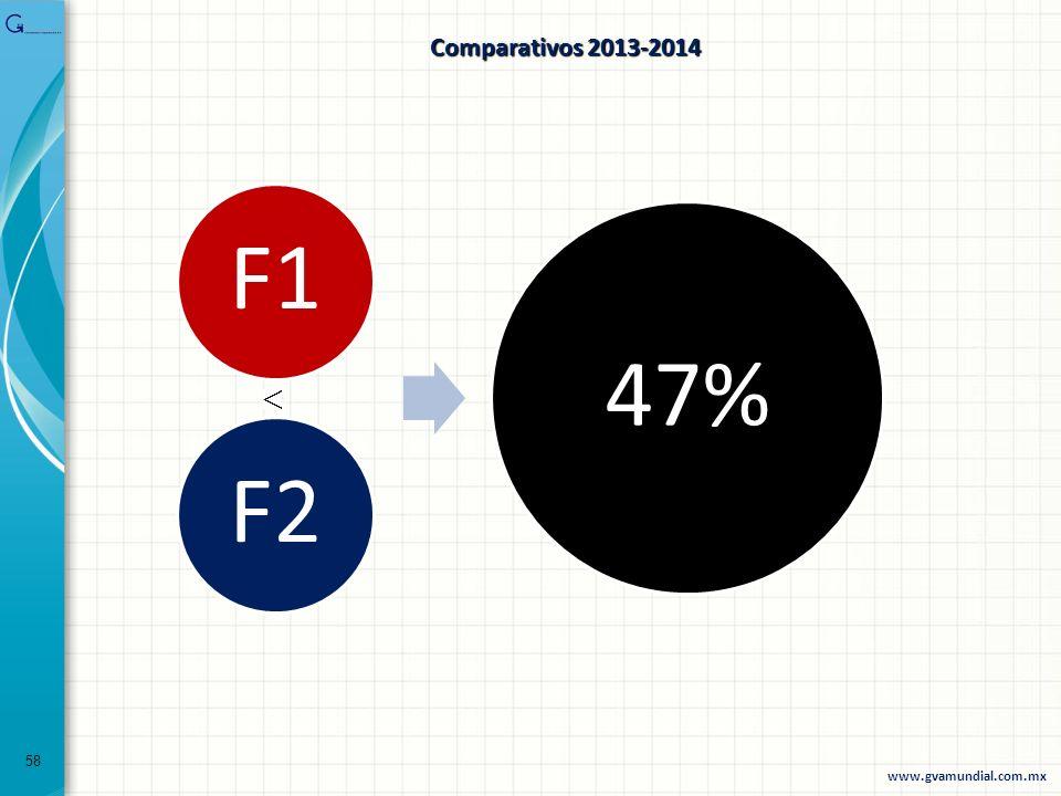 58 F1F2 47% www.gvamundial.com.mx Comparativos 2013-2014