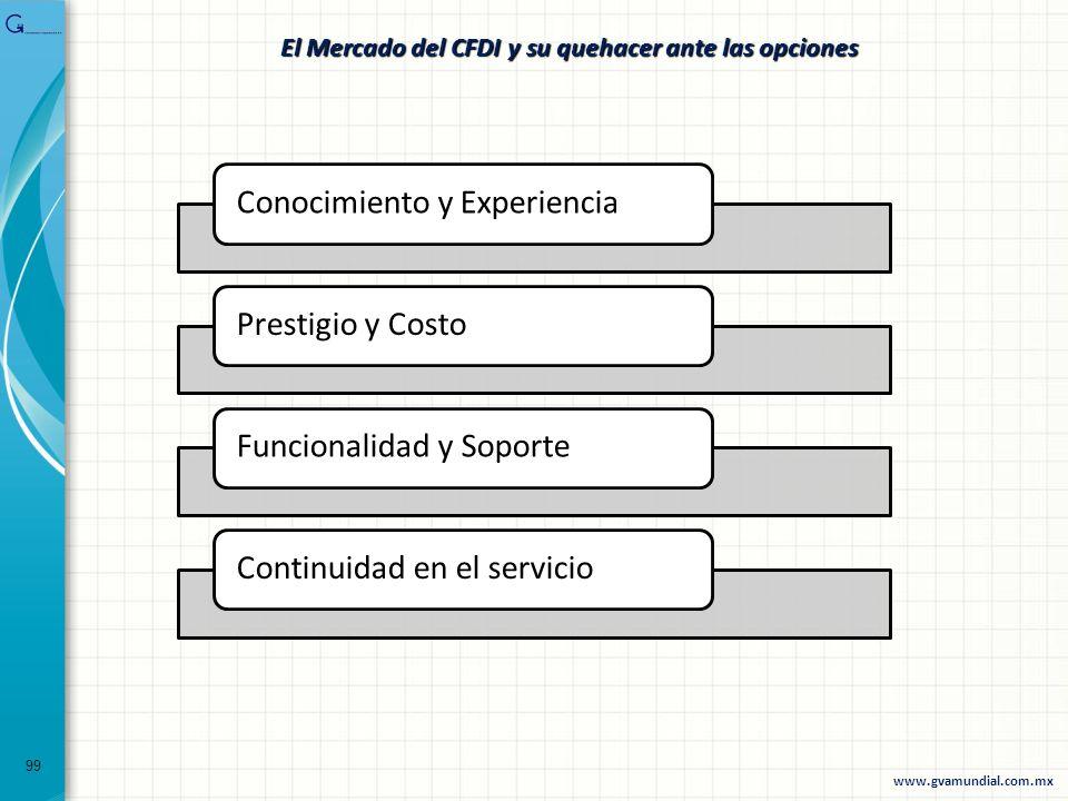 99 El Mercado del CFDI y su quehacer ante las opciones Conocimiento y ExperienciaPrestigio y CostoFuncionalidad y SoporteContinuidad en el servicio ww