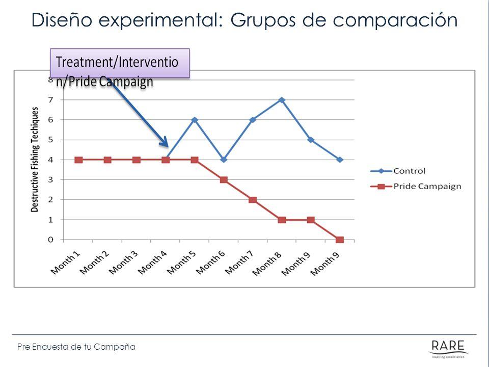 Pre Encuesta de tu Campaña Diseño experimental: Grupos de comparación