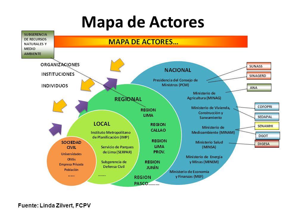 Mapa de Actores SUBGERENCIA DE RECURSOS NATURALES Y MEDIO AMBIENTE SEDAPAL SENAMHI DIGESA COFOPRI SINAGERD SUNASS ANA DGOT Fuente: Linda Zilvert, FCPV