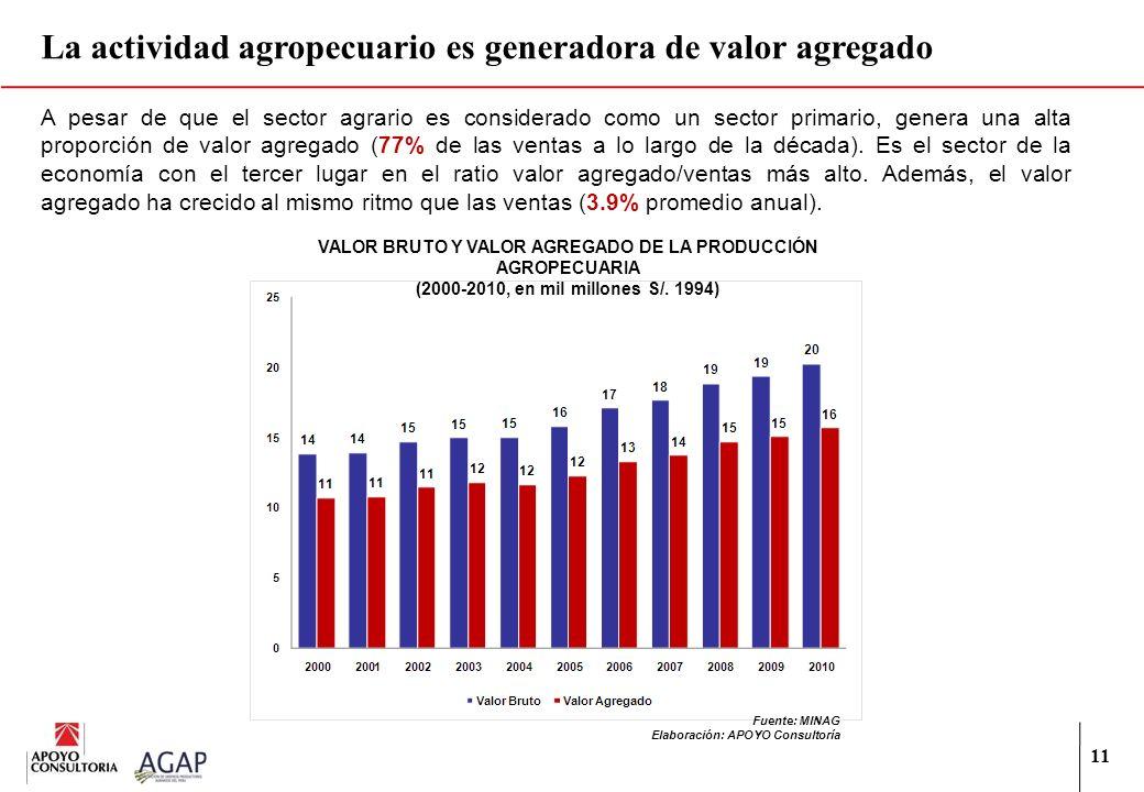 11 A pesar de que el sector agrario es considerado como un sector primario, genera una alta proporción de valor agregado (77% de las ventas a lo largo