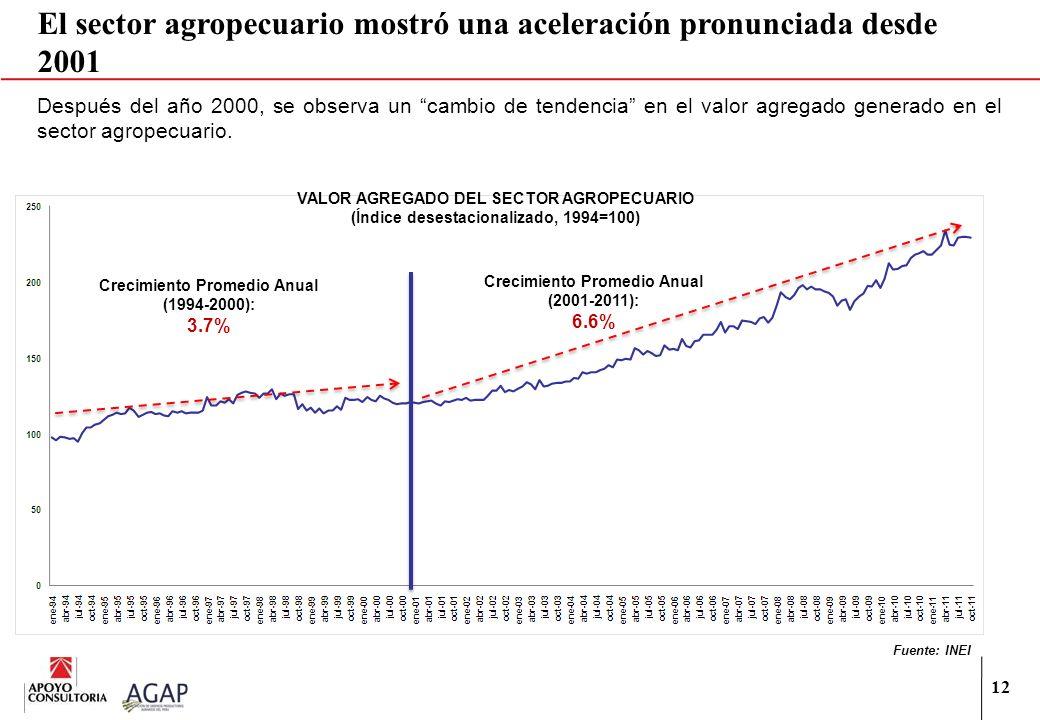 12 Después del año 2000, se observa un cambio de tendencia en el valor agregado generado en el sector agropecuario. Fuente: INEI Crecimiento Promedio