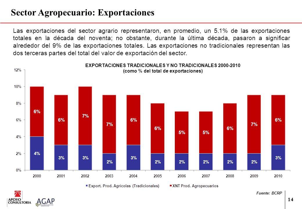 14 Las exportaciones del sector agrario representaron, en promedio, un 5.1% de las exportaciones totales en la década del noventa; no obstante, durant