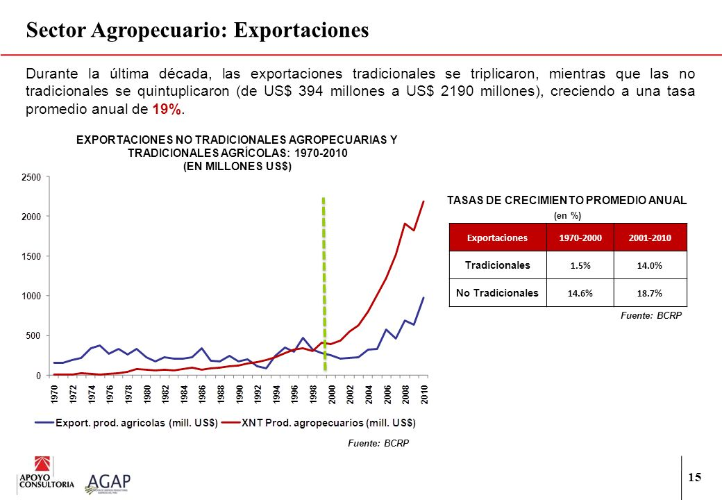 15 Durante la última década, las exportaciones tradicionales se triplicaron, mientras que las no tradicionales se quintuplicaron (de US$ 394 millones
