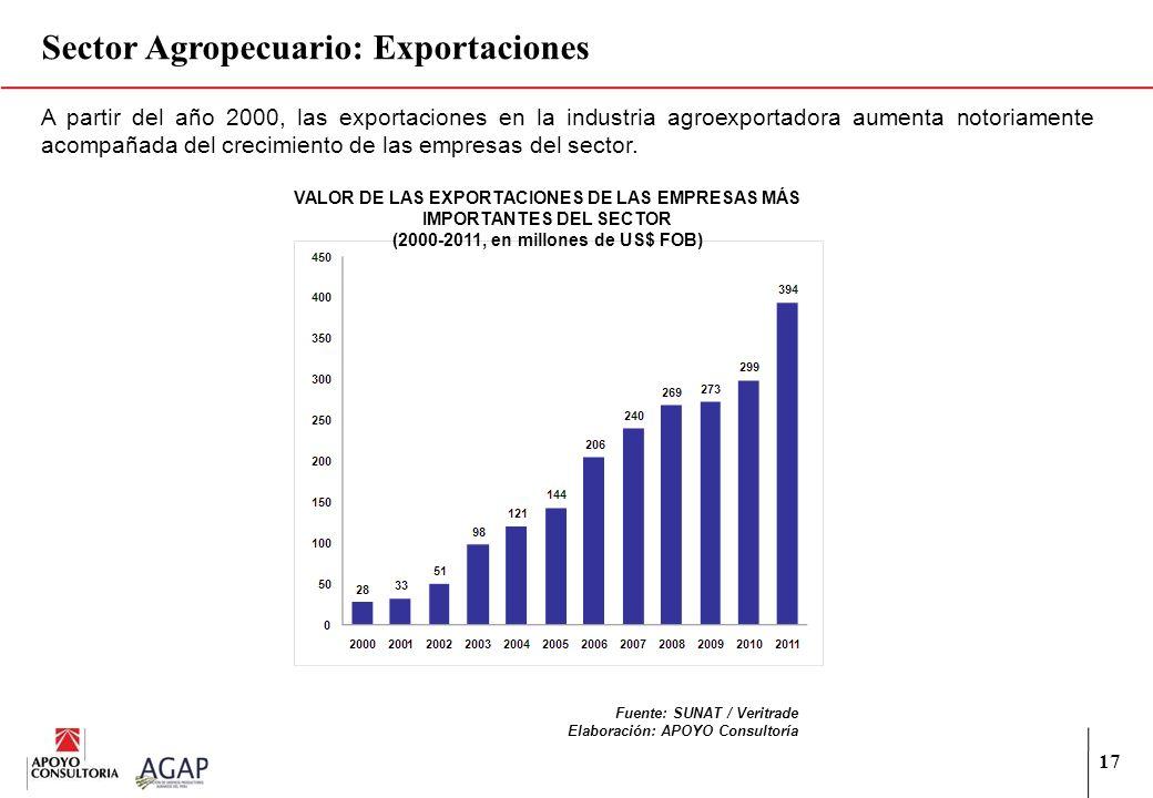 17 A partir del año 2000, las exportaciones en la industria agroexportadora aumenta notoriamente acompañada del crecimiento de las empresas del sector