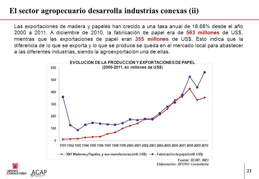 22 El sector agropecuario desarrolla industrias conexas (ii) EVOLUCIÓN DE LA PRODUCCIÓN Y EXPORTACIONES DE PAPEL (2000-2011, en millones de US$) Fuent
