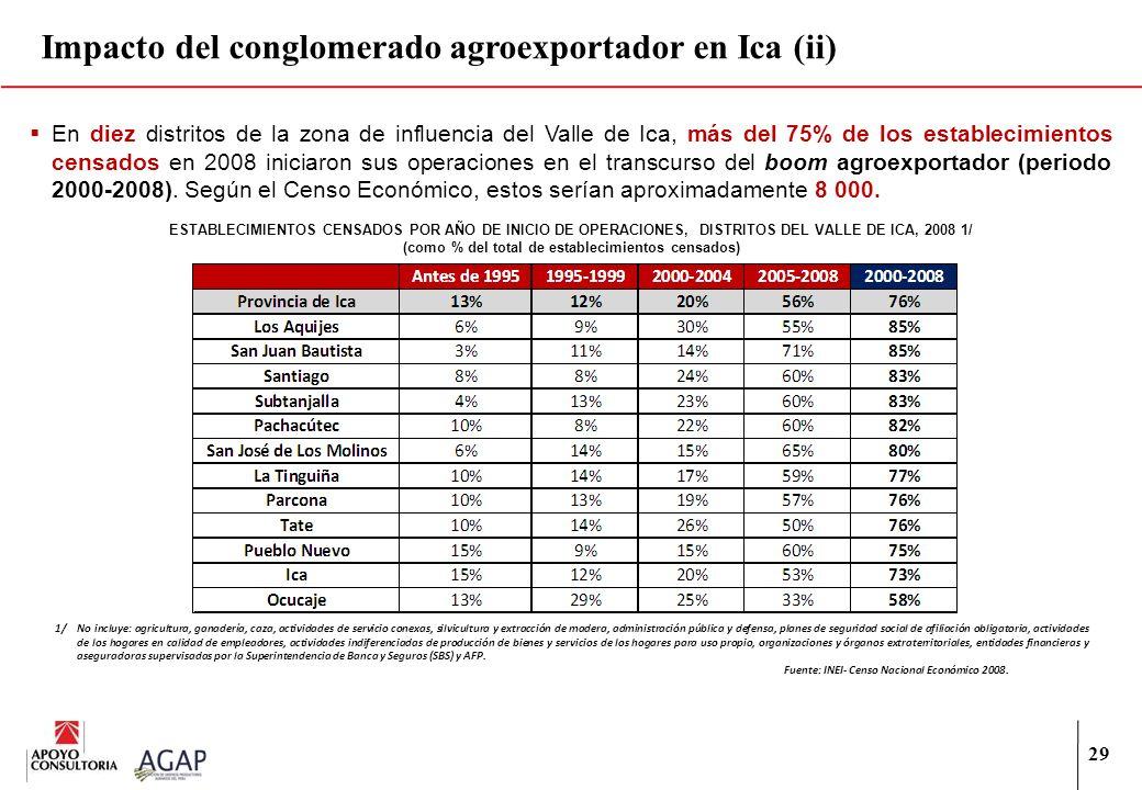29 Impacto del conglomerado agroexportador en Ica (ii) En diez distritos de la zona de influencia del Valle de Ica, más del 75% de los establecimiento