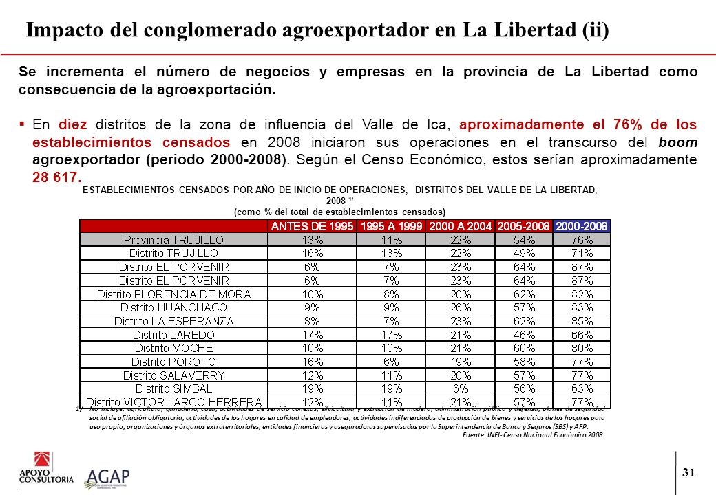 31 Impacto del conglomerado agroexportador en La Libertad (ii) Se incrementa el número de negocios y empresas en la provincia de La Libertad como cons