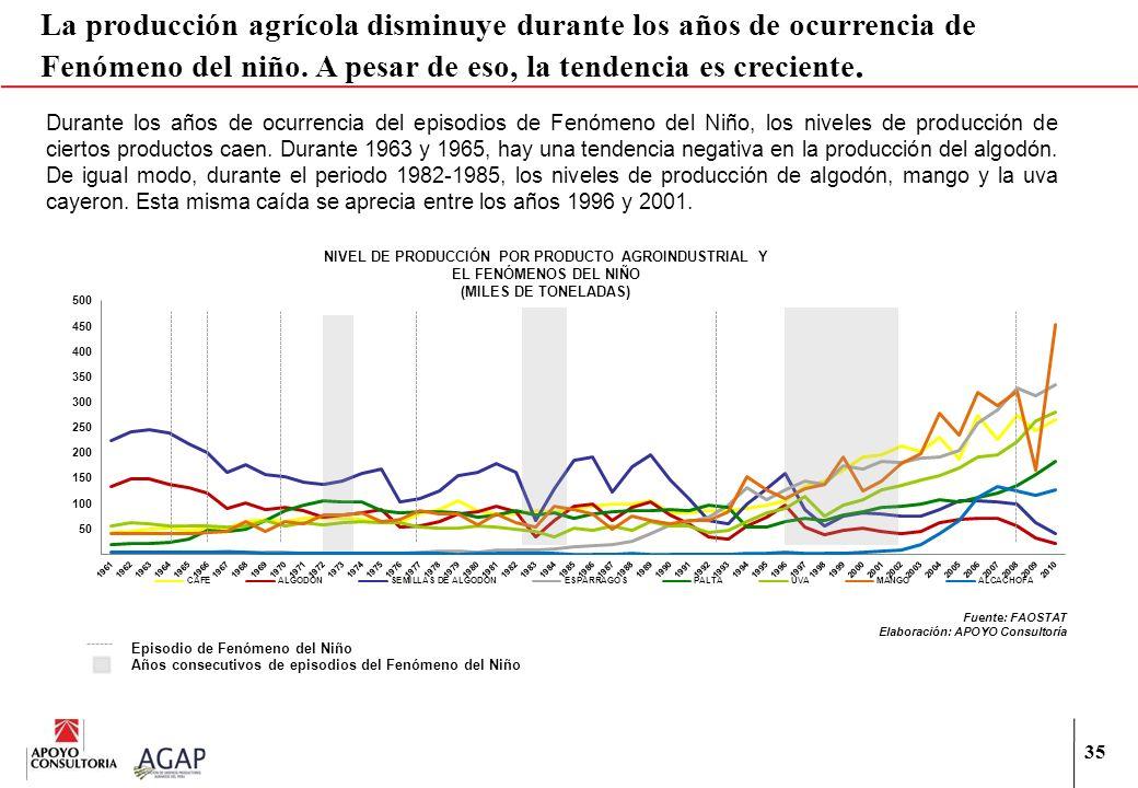 35 La producción agrícola disminuye durante los años de ocurrencia de Fenómeno del niño. A pesar de eso, la tendencia es creciente. NIVEL DE PRODUCCIÓ