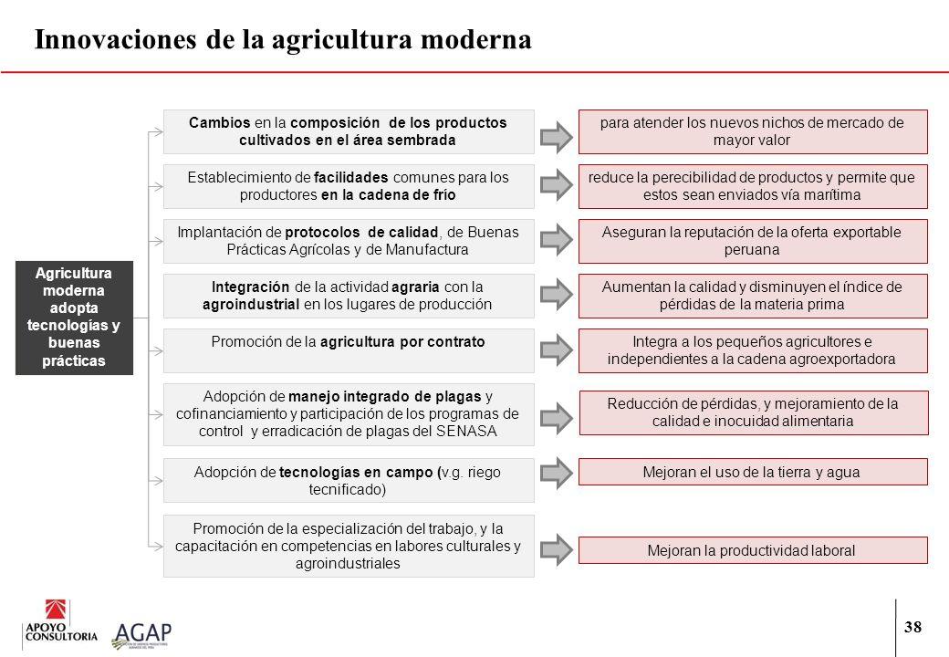 38 Innovaciones de la agricultura moderna Cambios en la composición de los productos cultivados en el área sembrada Establecimiento de facilidades com
