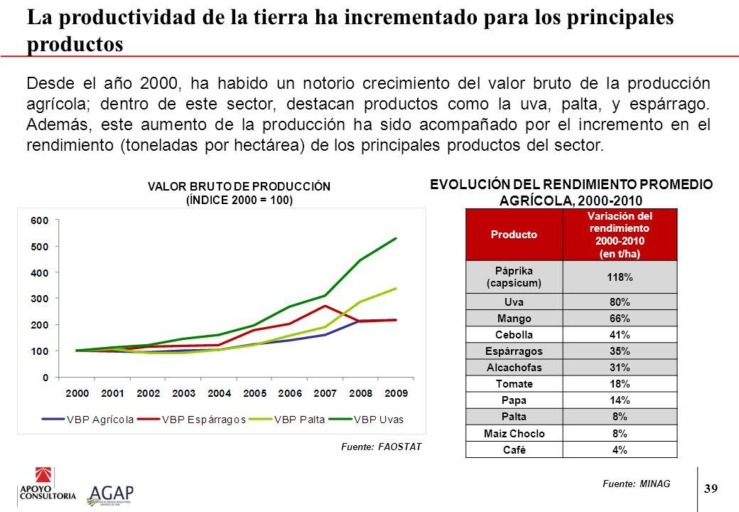 39 Desde el año 2000, ha habido un notorio crecimiento del valor bruto de la producción agrícola; dentro de este sector, destacan productos como la uv