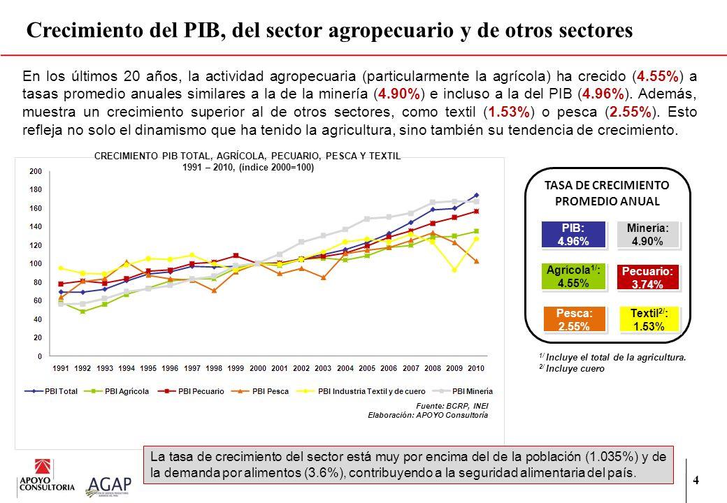 4 En los últimos 20 años, la actividad agropecuaria (particularmente la agrícola) ha crecido (4.55%) a tasas promedio anuales similares a la de la min