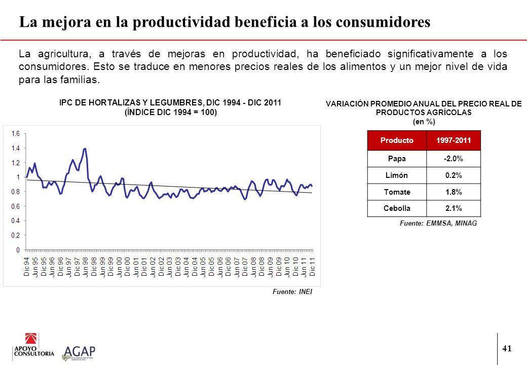41 La agricultura, a través de mejoras en productividad, ha beneficiado significativamente a los consumidores. Esto se traduce en menores precios real