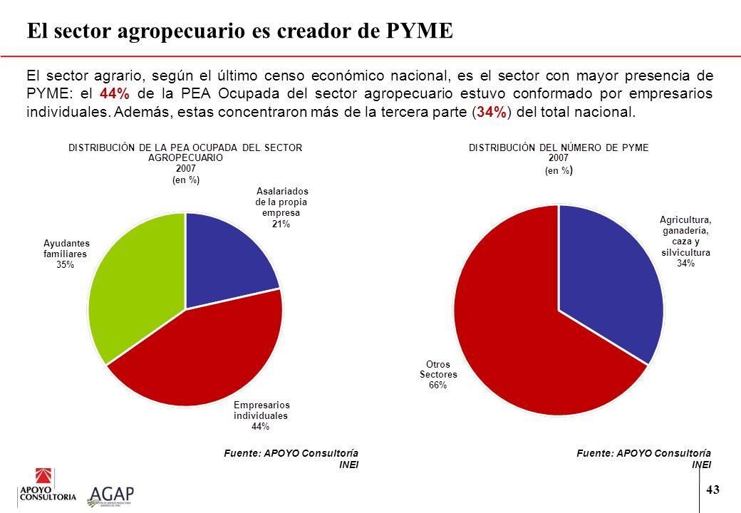 43 El sector agrario, según el último censo económico nacional, es el sector con mayor presencia de PYME: el 44% de la PEA Ocupada del sector agropecu