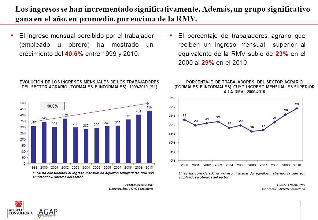 Los ingresos se han incrementado significativamente. Además, un grupo significativo gana en el año, en promedio, por encima de la RMV. El ingreso mens