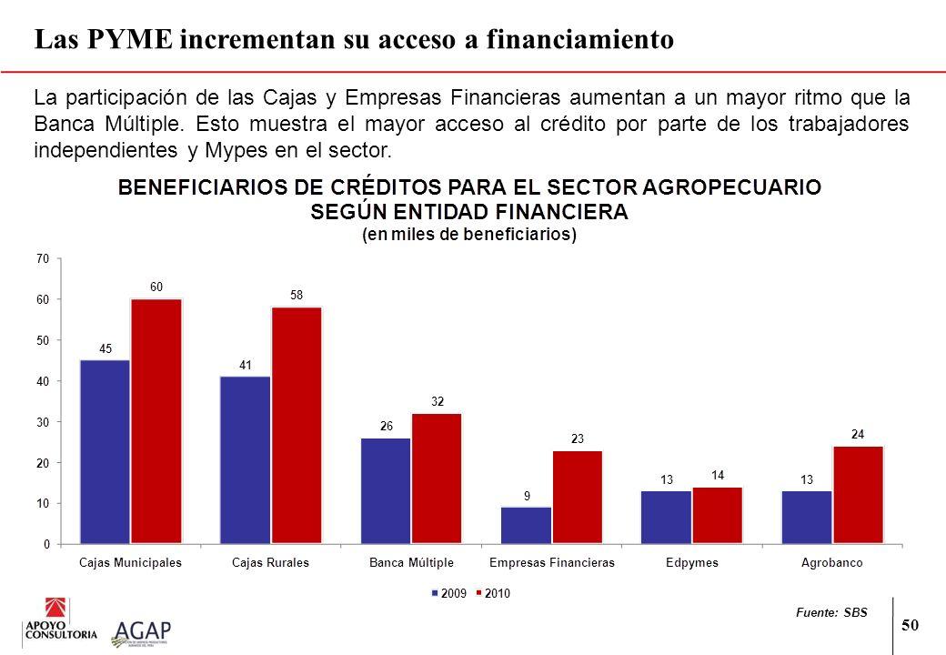 50 La participación de las Cajas y Empresas Financieras aumentan a un mayor ritmo que la Banca Múltiple. Esto muestra el mayor acceso al crédito por p