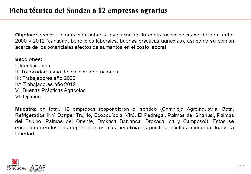 52 Ficha técnica del Sondeo a 12 empresas agrarias Objetivo: recoger información sobre la evolución de la contratación de mano de obra entre 2000 y 20