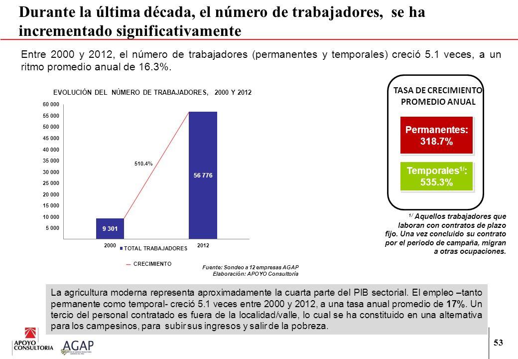 53 Durante la última década, el número de trabajadores, se ha incrementado significativamente Entre 2000 y 2012, el número de trabajadores (permanente