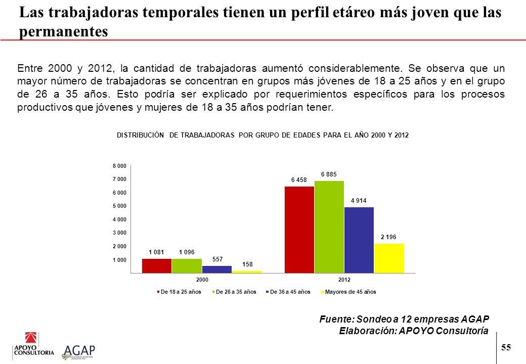 55 Las trabajadoras temporales tienen un perfil etáreo más joven que las permanentes Entre 2000 y 2012, la cantidad de trabajadoras aumentó considerab