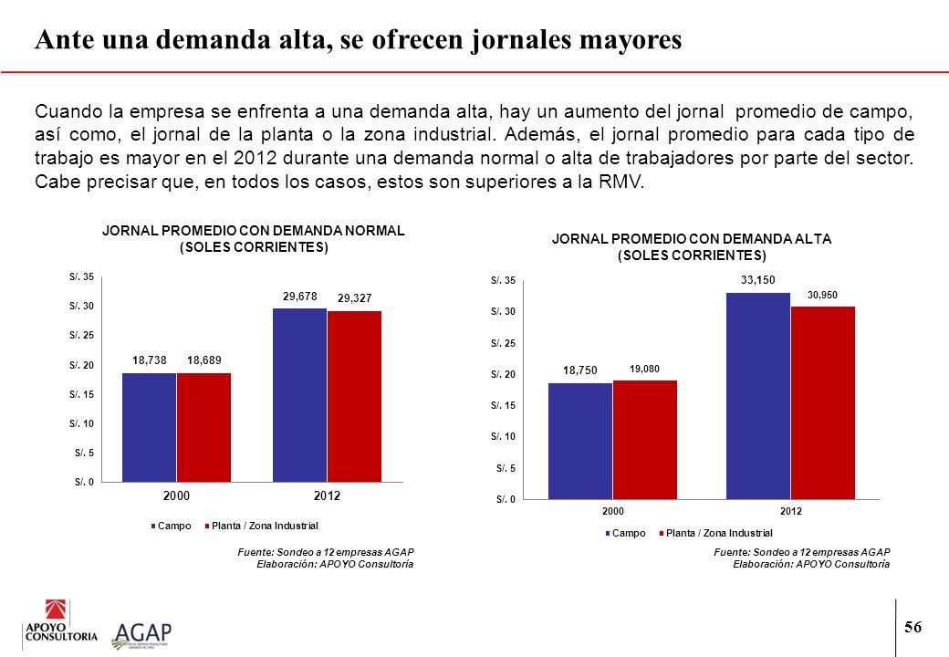 56 Ante una demanda alta, se ofrecen jornales mayores Cuando la empresa se enfrenta a una demanda alta, hay un aumento del jornal promedio de campo, a