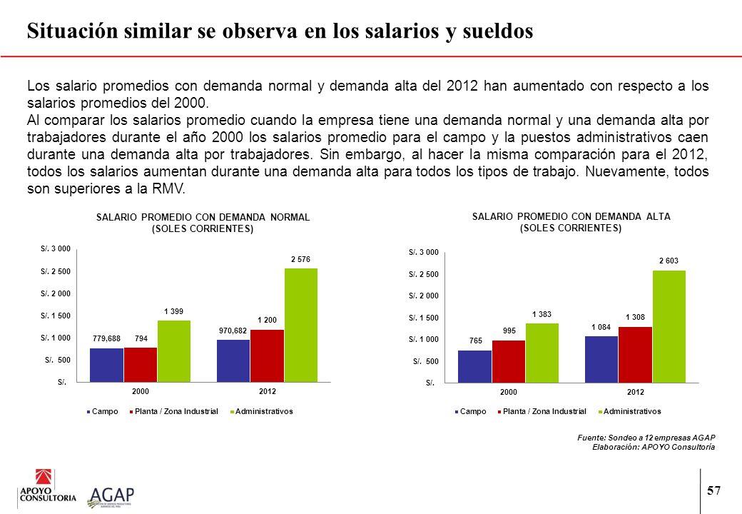 57 Situación similar se observa en los salarios y sueldos Los salario promedios con demanda normal y demanda alta del 2012 han aumentado con respecto