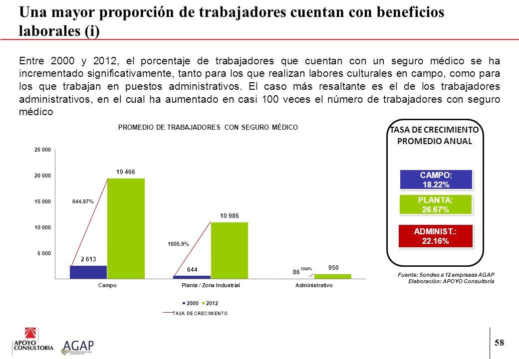 58 Una mayor proporción de trabajadores cuentan con beneficios laborales (i) Entre 2000 y 2012, el porcentaje de trabajadores que cuentan con un segur