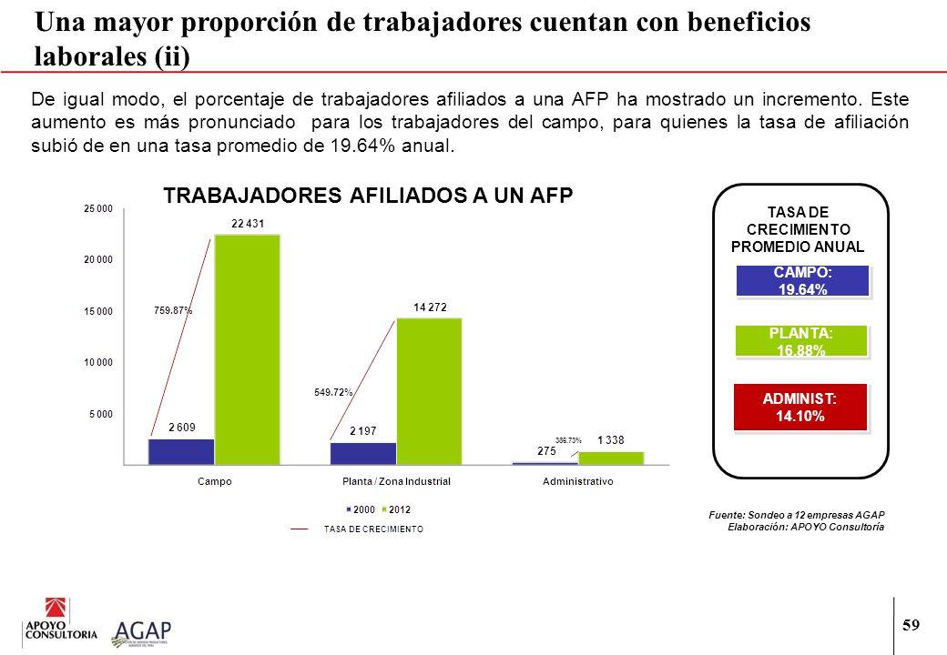 59 Una mayor proporción de trabajadores cuentan con beneficios laborales (ii) De igual modo, el porcentaje de trabajadores afiliados a una AFP ha most