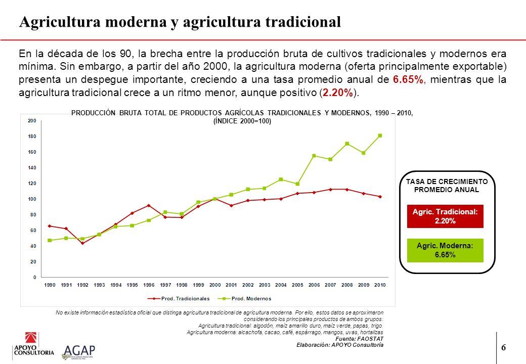 6 Agricultura moderna y agricultura tradicional No existe información estadística oficial que distinga agricultura tradicional de agricultura moderna.