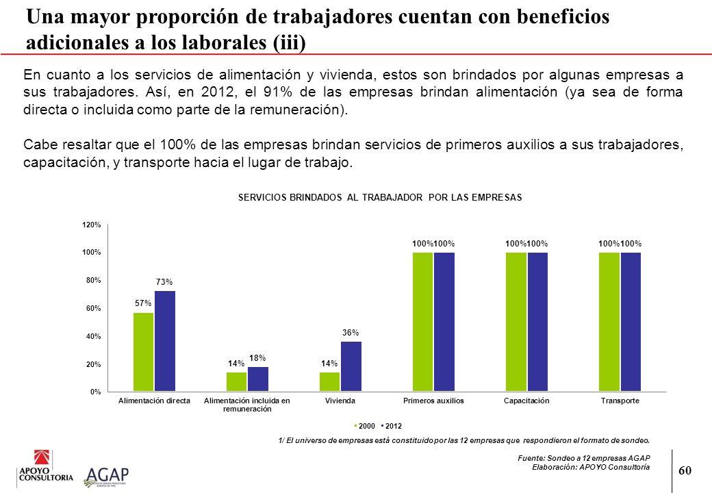 60 Una mayor proporción de trabajadores cuentan con beneficios adicionales a los laborales (iii) 1/ El universo de empresas está constituido por las 1