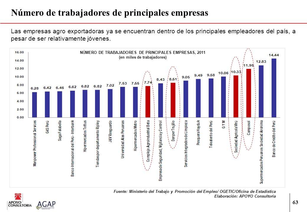 63 Las empresas agro exportadoras ya se encuentran dentro de los principales empleadores del país, a pesar de ser relativamente jóvenes. Número de tra