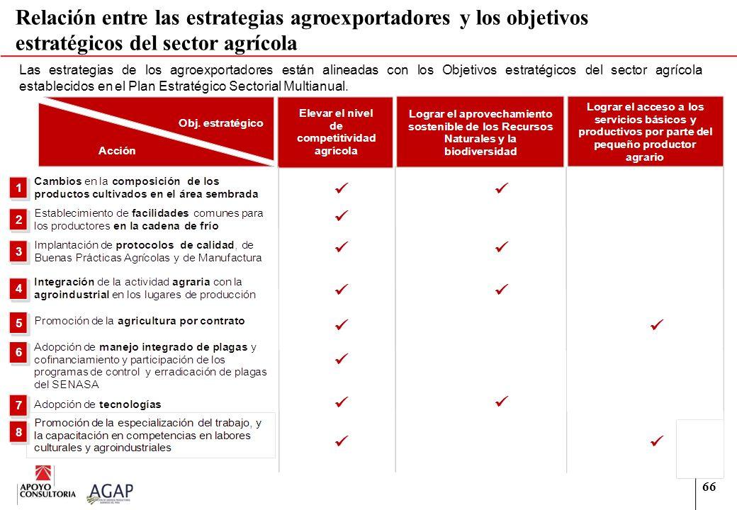 66 Relación entre las estrategias agroexportadores y los objetivos estratégicos del sector agrícola Las estrategias de los agroexportadores están alin