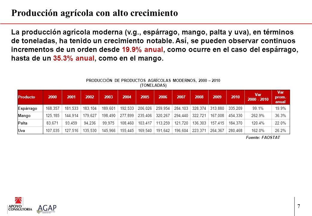 7 Producción agrícola con alto crecimiento La producción agrícola moderna (v.g., espárrago, mango, palta y uva), en términos de toneladas, ha tenido u