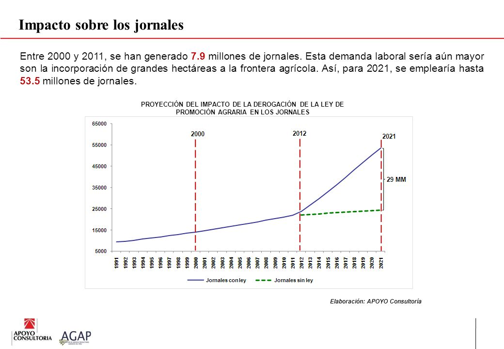 Impacto sobre los jornales PROYECCIÓN DEL IMPACTO DE LA DEROGACIÓN DE LA LEY DE PROMOCIÓN AGRARIA EN LOS JORNALES Elaboración: APOYO Consultoría Entre