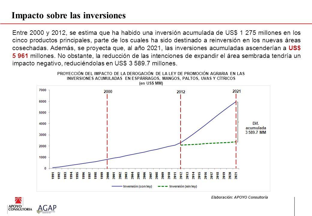 PROYECCIÓN DEL IMPACTO DE LA DEROGACIÓN DE LA LEY DE PROMOCIÓN AGRARIA EN LAS INVERSIONES ACUMULADAS EN ESPÁRRAGOS, MANGOS, PALTOS, UVAS Y CÍTRICOS (e